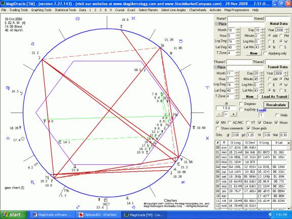 Astrological forex trading